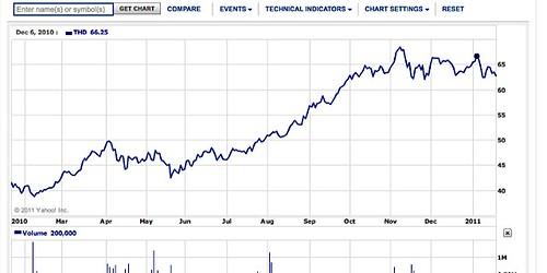asian-share-charts