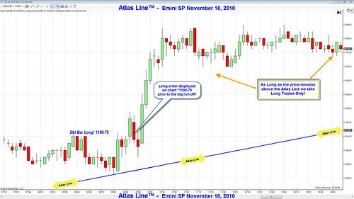 Consistent Atlas Line E-Mini S&P Profits