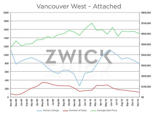 West_Van Attached graph