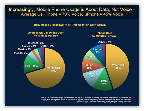 SMS Text Messaging Usage