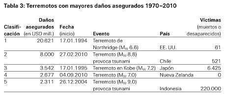 Terremotos con mayores daños asegurados