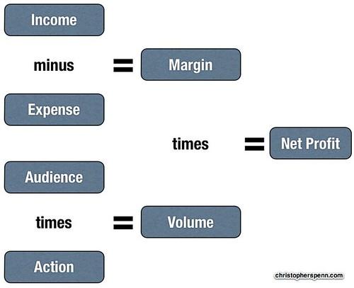how to put profit margin in tender