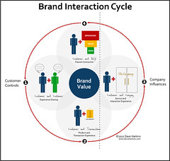 Brand Interaction Cycle