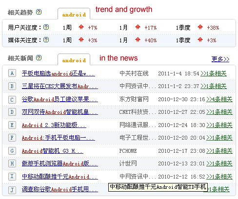 Baidu Index In the News
