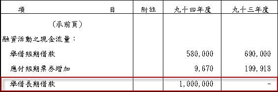 1527 鑽全 - 93-94年長期借款