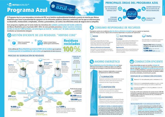 El Plan Azul de Mutua Madrileña.