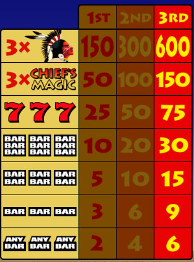 free Chief's Magic slot game symbols