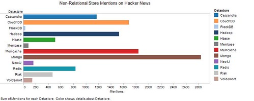 Non-Relational Store Mentions on Hacker News