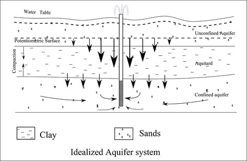 Idealized Aquifer System