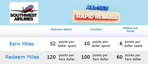 Southwest New Rapid Rewards Structure