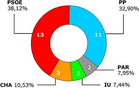 5232878090 9ea547e4a2 - ¿Ya han pasado 4 años desde las últimas elecciones municipales?