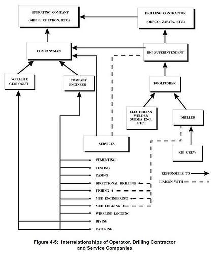 Diagrama de Relaçao na Atividade de Perfuraçao
