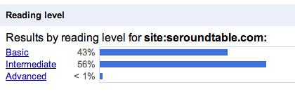 Reader Level : Site Level
