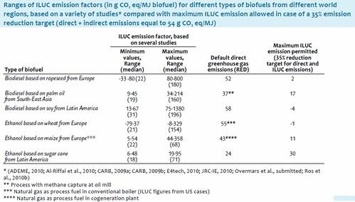ILUC emission factors