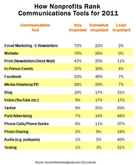 How Nonprofits Rank Communications Tools for 2011