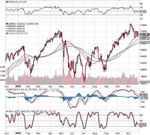 Daily Dow Jones 28-11-2010