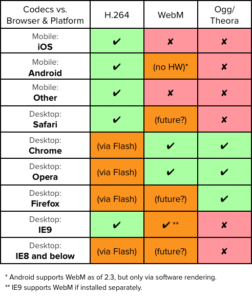 Video Codecs vs. Browsers and Platforms