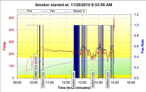 smokerchart