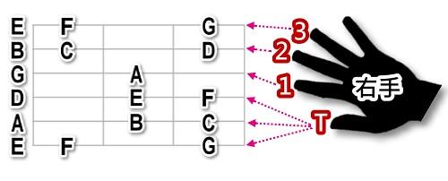 吉他音階位置與右手代號