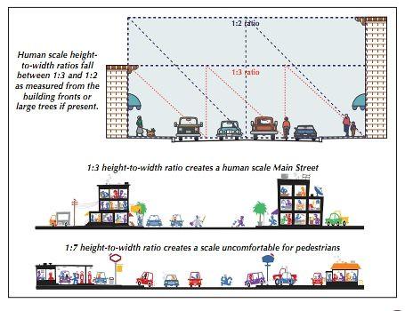 Pedestrian comfort diagram