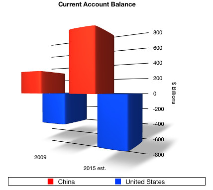 currentaccountbalance