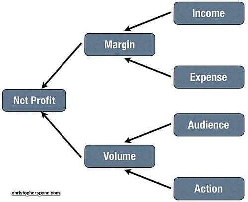 Line of sight digital marketing framework