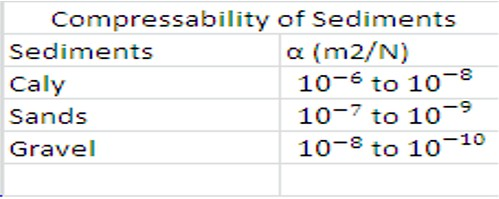 Table_Compressability of Sediments