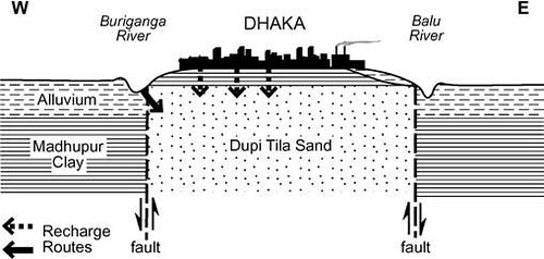 Dhaka aquifers cross section