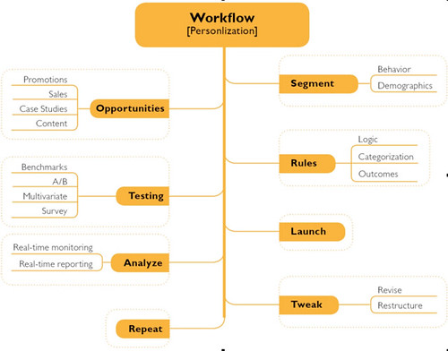 Personalisation workflow