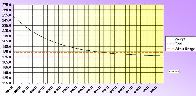 Chart showing the curve of projected weight loss over time