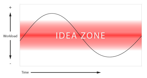the idea zone