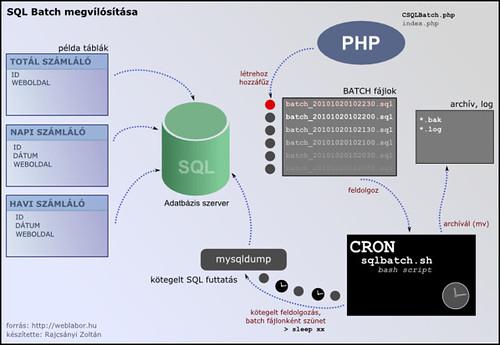 SQL Batch megvalósítása