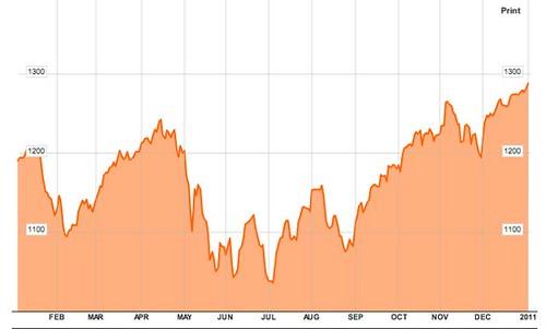 mcsi-chart