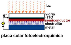 Placa solar fotoelectroquímica