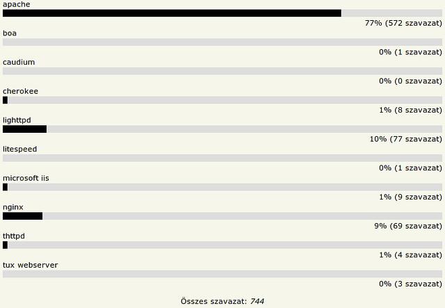 HOVD 2010 - Kedvenc HTTP szerver