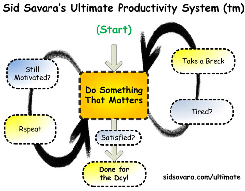 ultimate_productivity_by_sid_savara