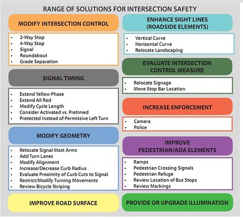 Range of solutions for intersection safety, From Smart Transportation Guidebook