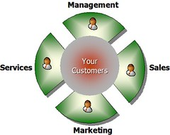 Customer relation management