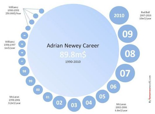Newey Career F1