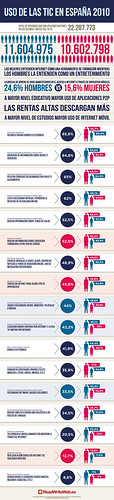 infografia de las TIC en España 2010
