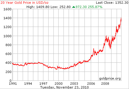 Gold Price Per Ounce in USD Dollars 20 Year Chart SurvivalBros.com