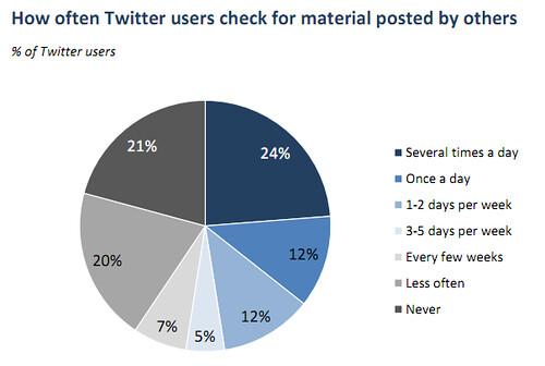 Twitter Usage Pew