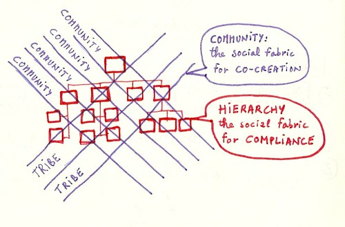 community vs hierarchy