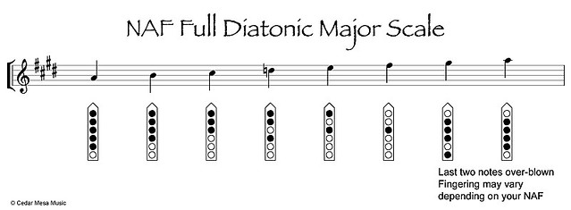 Full-Diatonic-Maj-on-3rd-4