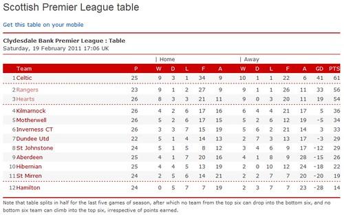 Screenshot of Scottish Premiere League Table