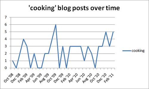 'cooking' posts over time