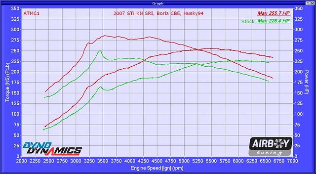 2007 STi stg1 94 (KN SRI Borla CBE) HP