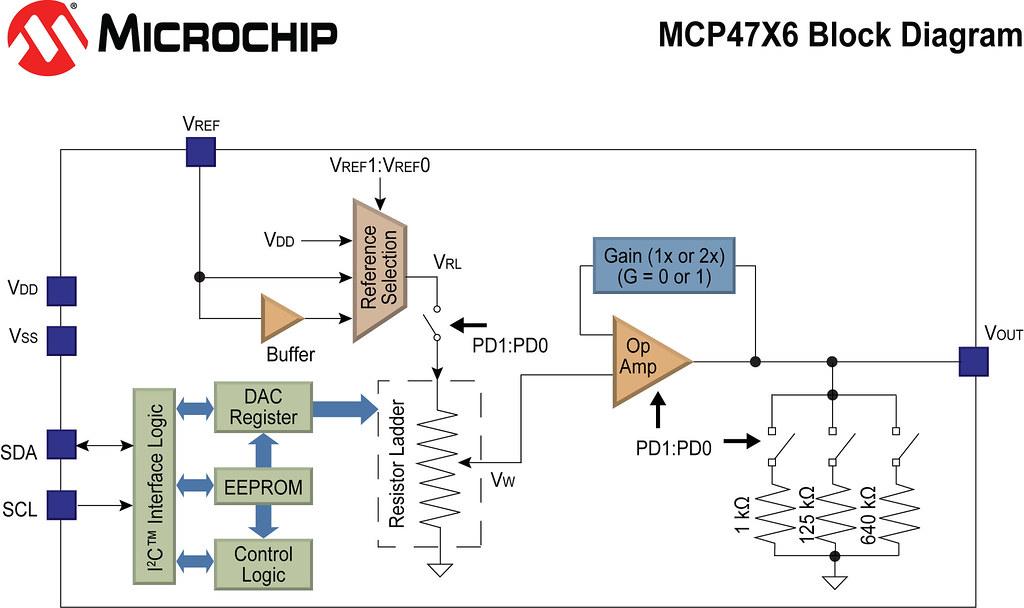 Microchip Technology's Non-Volatile MCP4706/16/26 Digital-to-Analog Converters (DACs)
