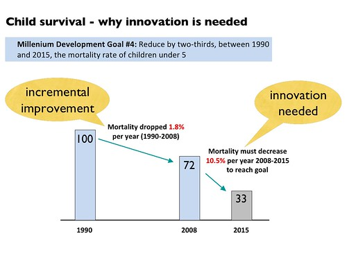 Why innovation is needed graph