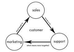 CRM(顧客情報管理)の図